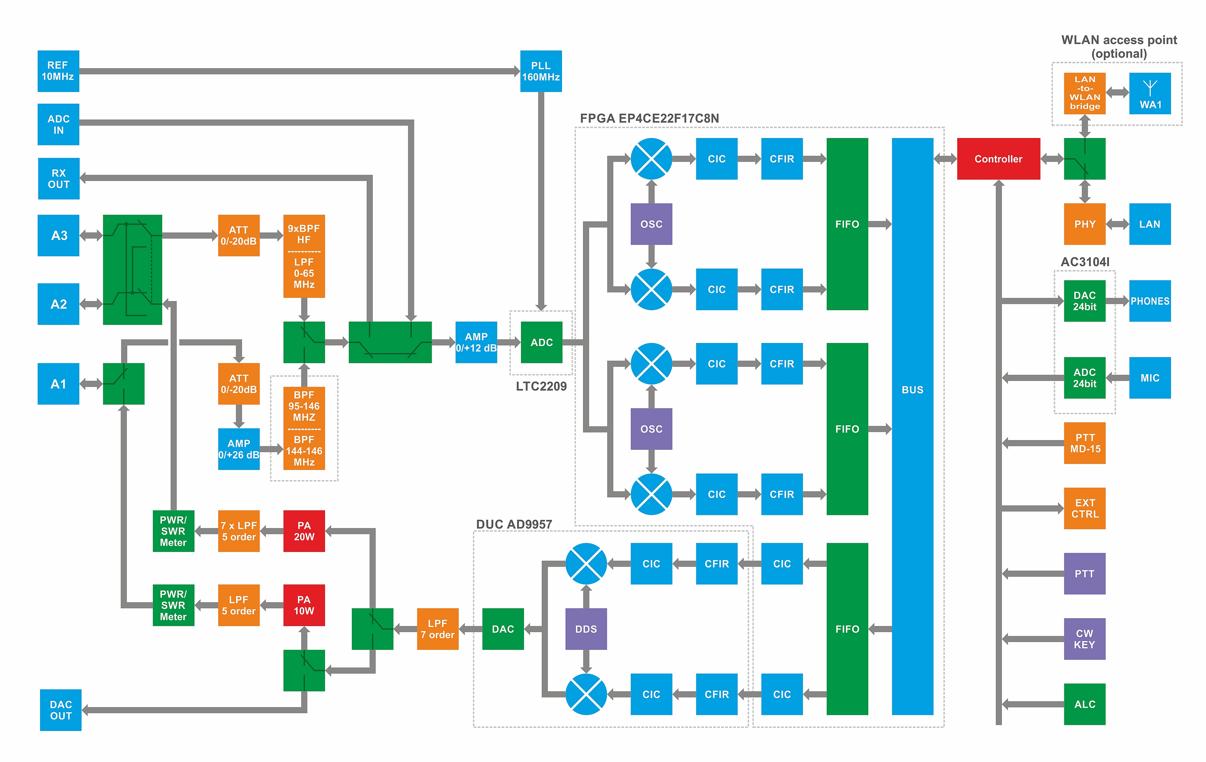SunSDR2 PRO Block Diagram