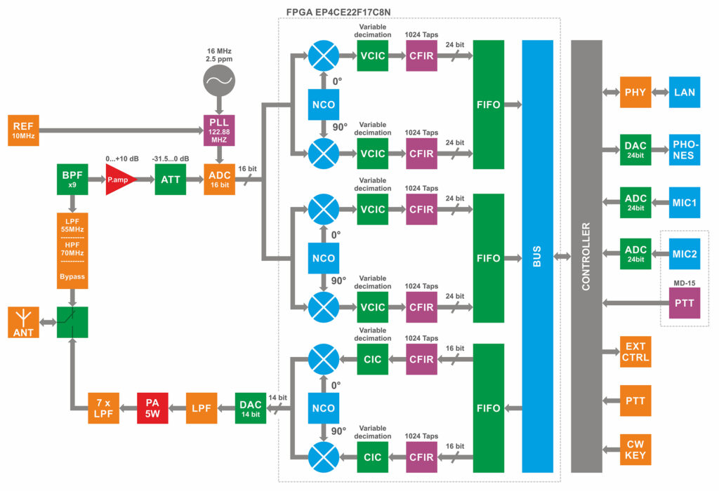 SunSDR2 QRP Block Diagram