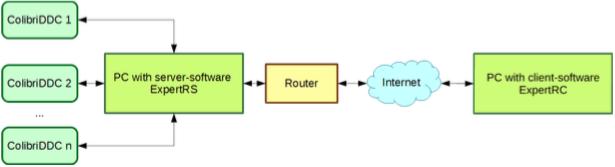Remote Control Diagram