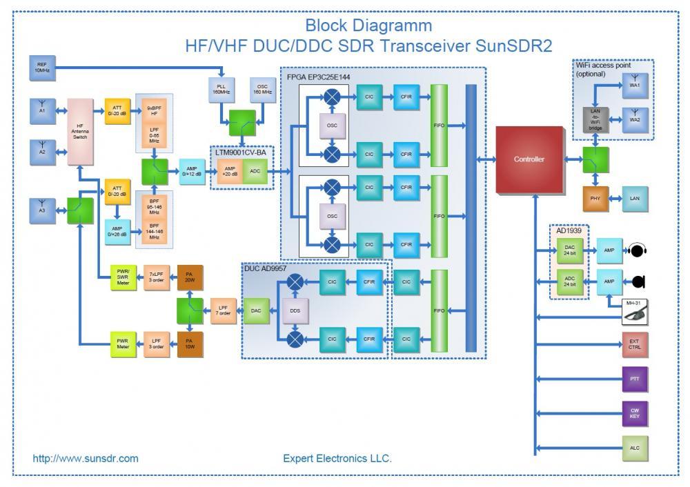 SunSDR2 PRO HF, 6m & 2m Transceiver